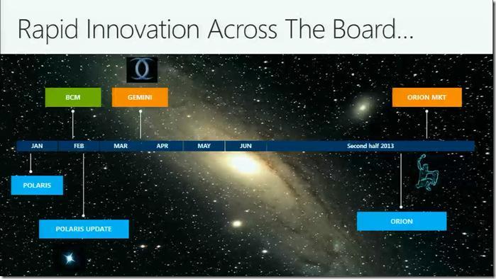 Conv2013-Timeline