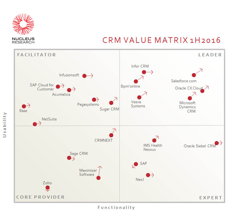 Q62-CRM-Technology-Value-Matrix-1H2016