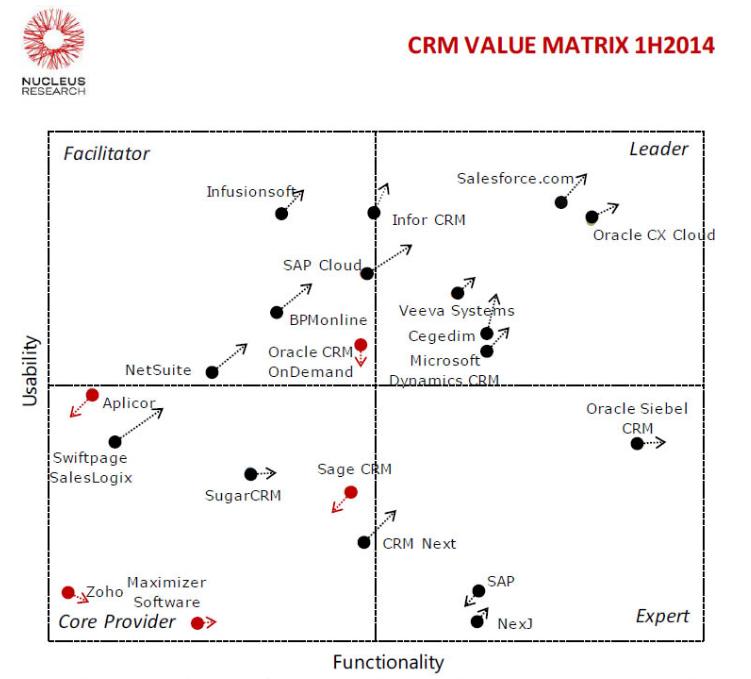 Nucleus-CRM-1H2014