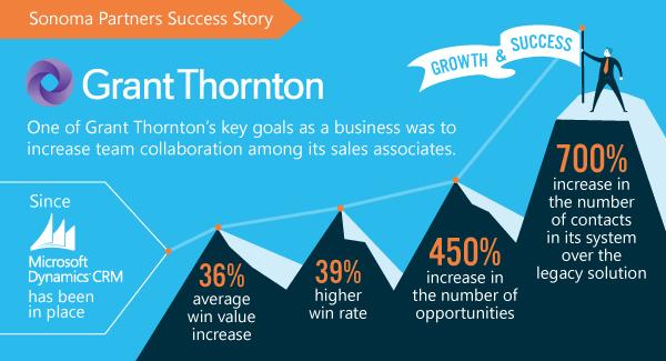 Grant-thornton-blog